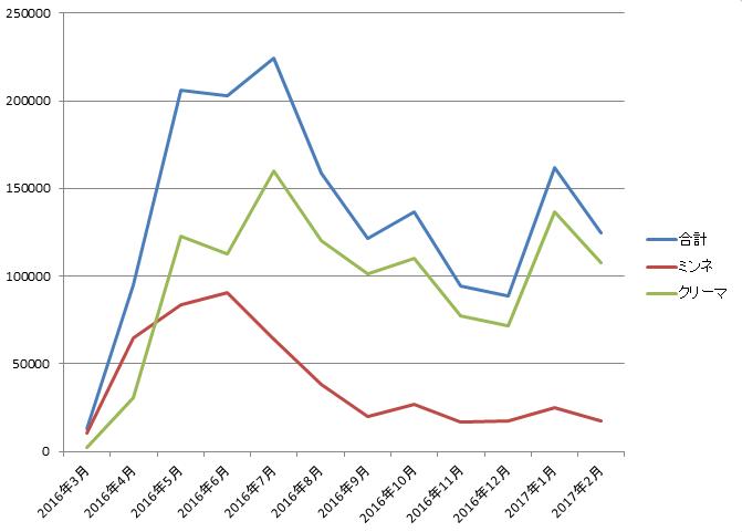 【売上成果報告】1年間のハンドメイド販売~2016年3月から2017年2月まで~